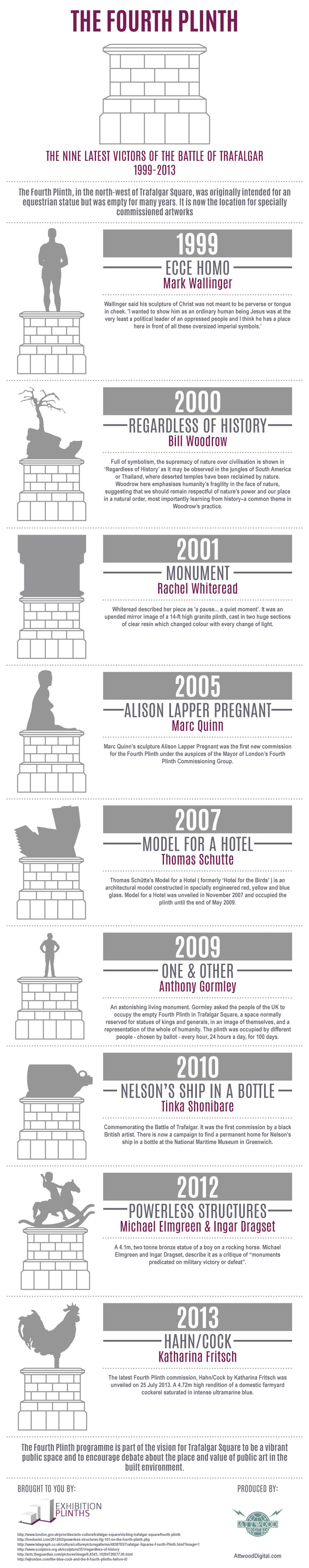 The_Fourth_Plinth_Infographic_Exhibition_Plinths
